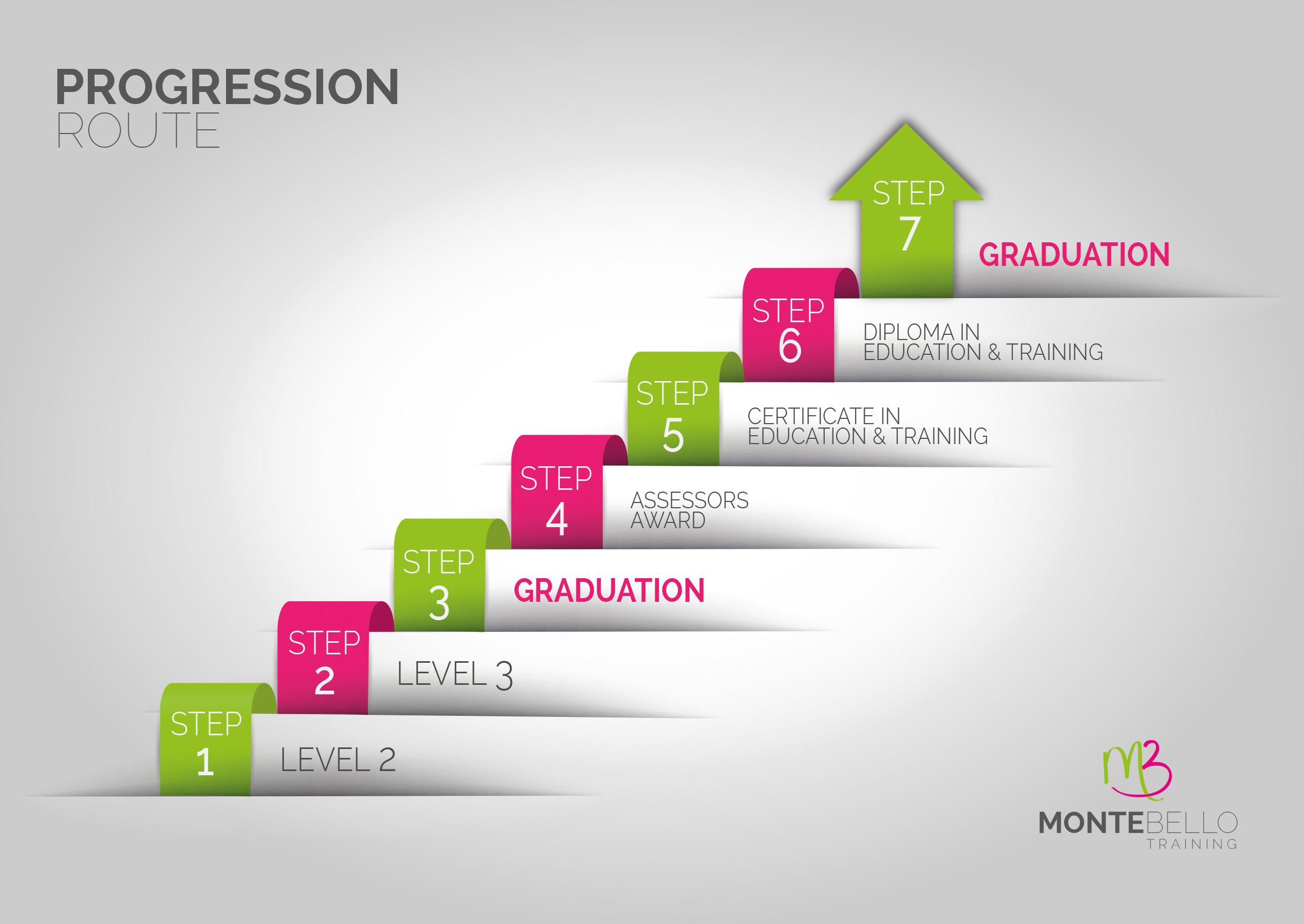 Course Progression